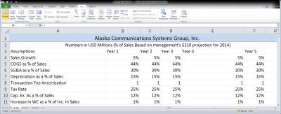Alaska Communications Is A Pre-Packaged LBO With Attractive IRR Scenarios - Alaska ...