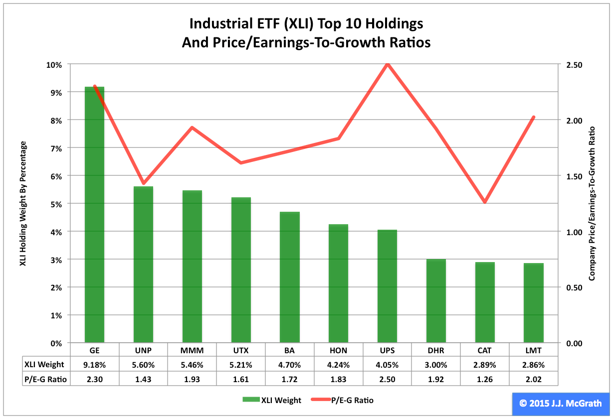 Industrial ETF: XLI No. 6 Select Sector SPDR In 2014