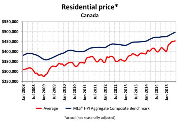 Source: Canadian Real Estate Association