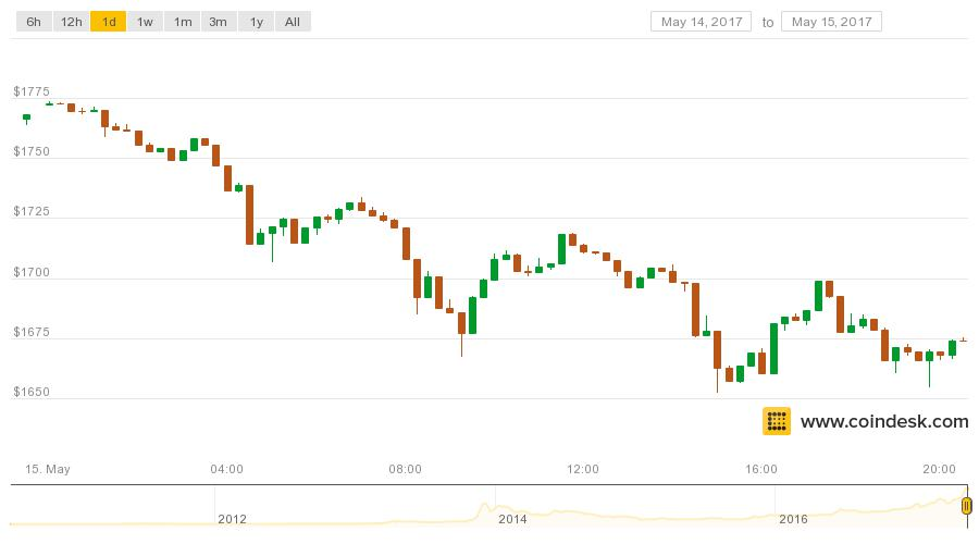 Healthy Correction? Bitcoin Prices Retreat to $1,700 - CoinDesk