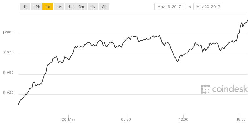 History is Made Bitcoin Prices Top $2,000 to Set New All-Time High