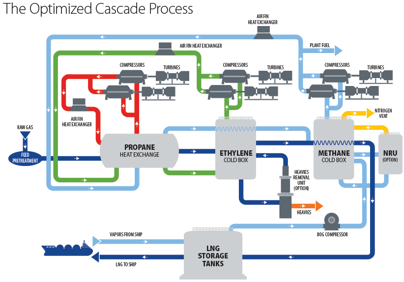 process flow diagram key
