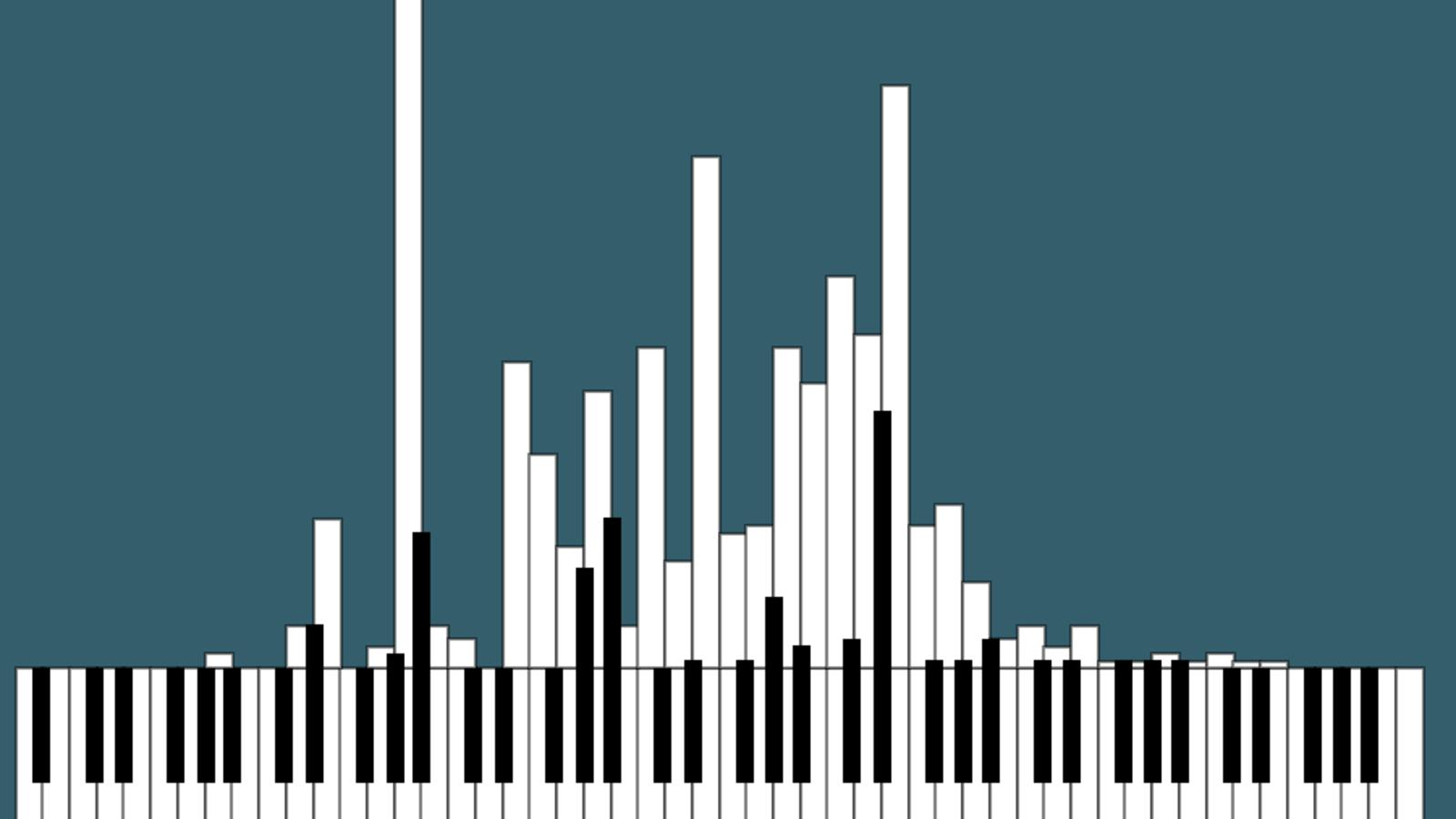Musik Visualisierung Pianogram Musikvisualisierung Mal Anders Das Filter