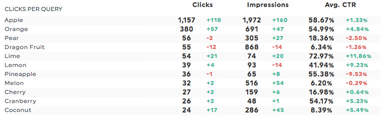The Best Monthly SEO Report Template Sample Included DashThis