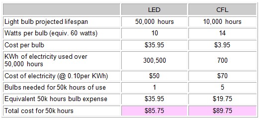 Cfl Vs Led Bulbs Difference And Comparison Diffen