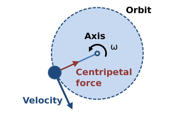 Centrifugal Force vs Centripetal Force - Difference and Comparison
