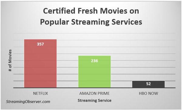 Amazon Prime vs Netflix - Difference and Comparison Diffen