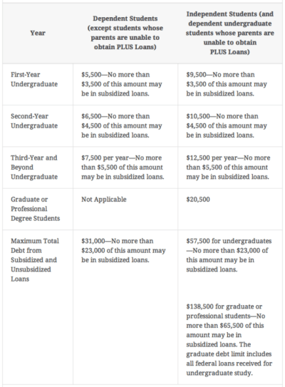 Subsidized Loan vs Unsubsidized Loan - Difference and Comparison | Diffen