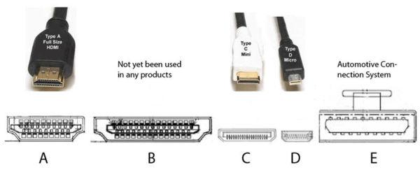 DisplayPort vs HDMI - Difference and Comparison Diffen