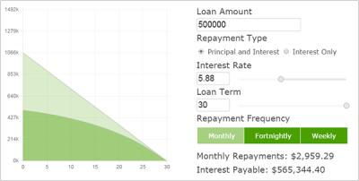 Free real estate financial calculators | Domain.com.au