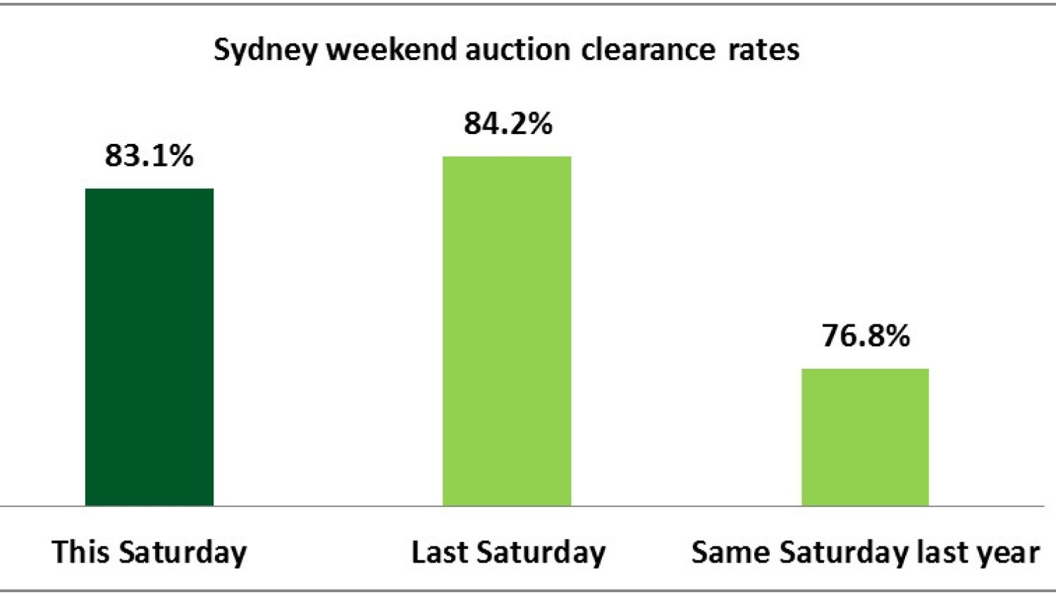 Clearance Rate Sydney Sydney Property Market Booms As Super Saturday Looms Domain