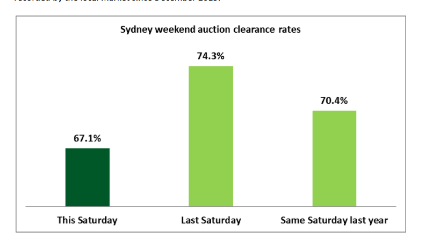 Clearance Rate Sydney Sydney Market Slumps With Only 407 Auctions Over Queens
