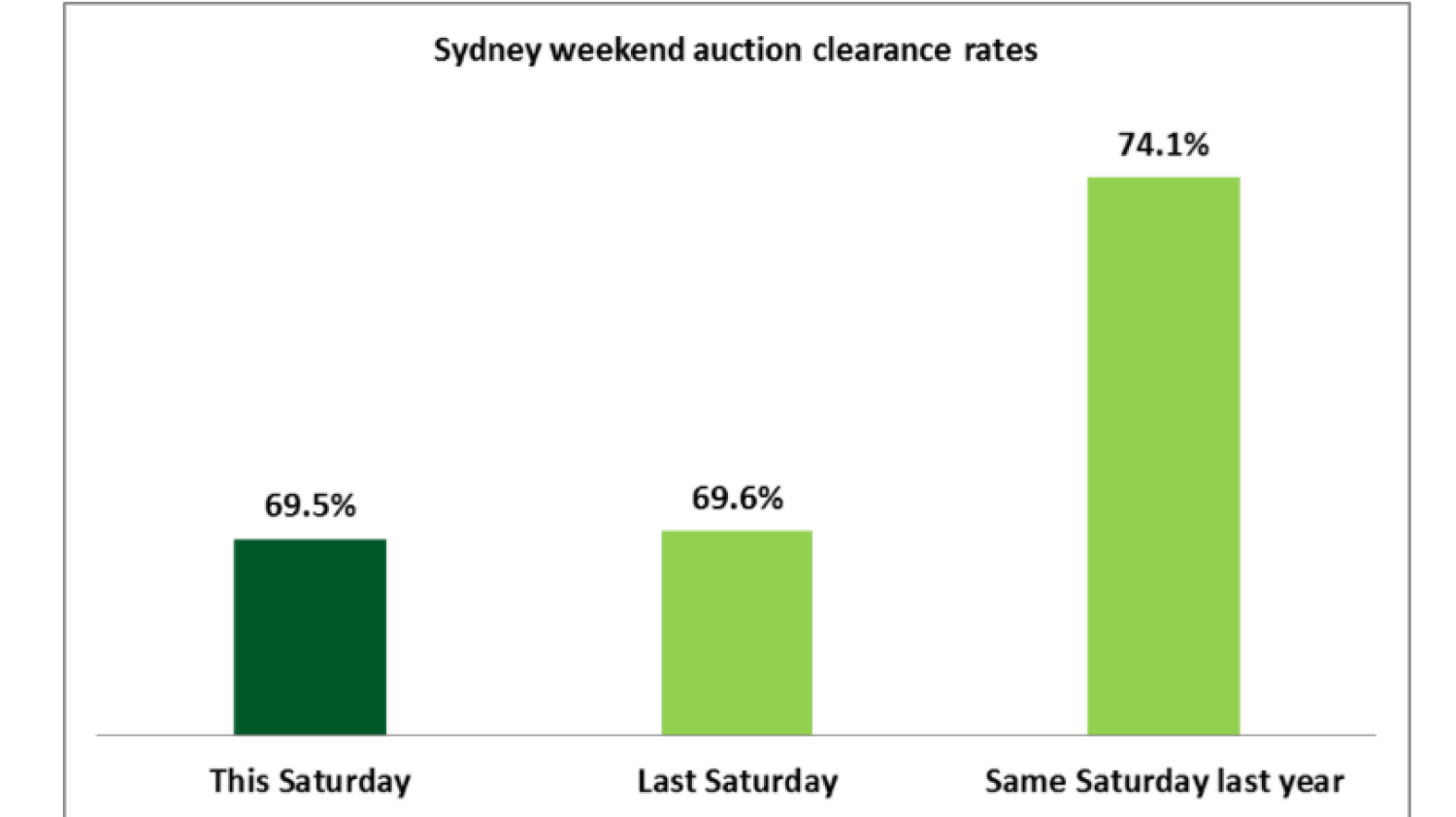 Clearance Rate Sydney Sydney Auction Clearance Rate Below 70 Per Cent Third