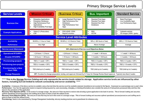 Primary Operational Storage Service Catalog Details - services catalogue examples