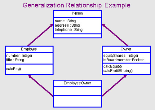 An Example of Generalization amp; Aggregation