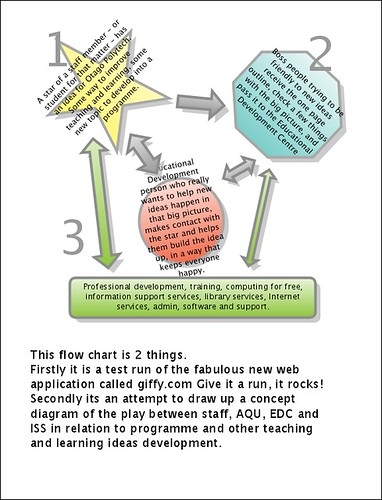 Teach and Learn Online Free, easy, web based, flow chart