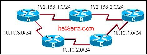 6617617883 e50ca7b00d z ERouting Chapter 5 CCNA 2 4.0 2012 2013 100%