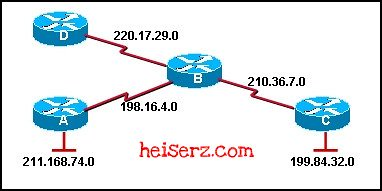6617346003 57964aeb41 z ERouting Chapter 5 CCNA 2 4.0 2012 2013 100%