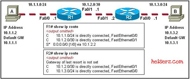 6632759569 b5c0c60f5d z ENetwork Final Exam CCNA 1 4.0 2012 2013 100%