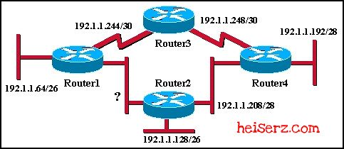 6617877141 c5794bb1a3 z ERouting Chapter 6 CCNA 2 4.0 2012 2013 100%