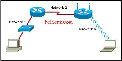 6632334831 f09f255f9e z ENetwork Chapter 7 CCNA 1 4.0 2012 2013 100%