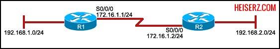 6841459761 6fd51e4e5b z ERouting Final Exam CCNA 2 4.0 2012 2013 100%