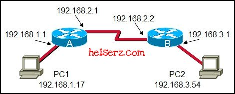 6632420341 dbf178daca z ENetwork Chapter 10 CCNA 1 4.0 2012 2013 100%