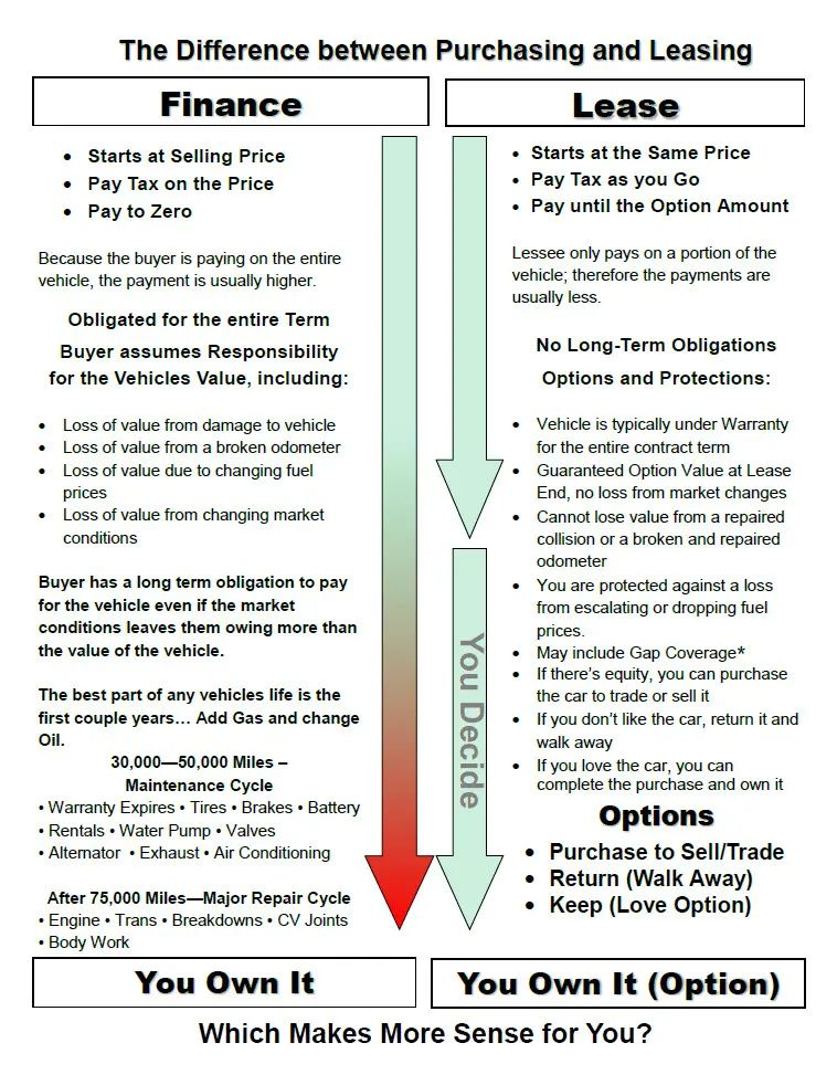 automobile lease vs buy