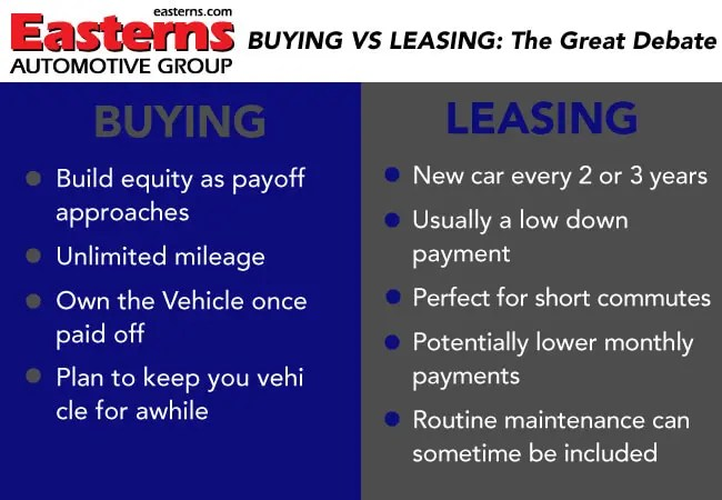 Leasing vs Buying Buy or Lease a Car Pros and Cons - buy vs lease car