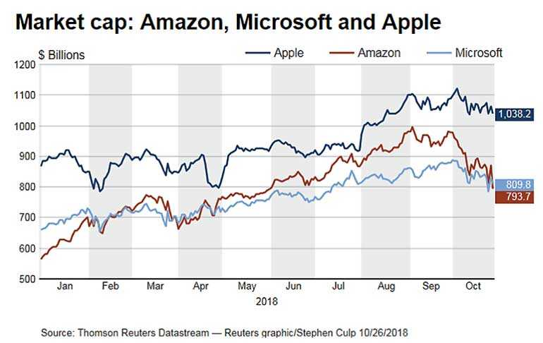 Microsoft overtakes Amazon as second most valuable US company FT