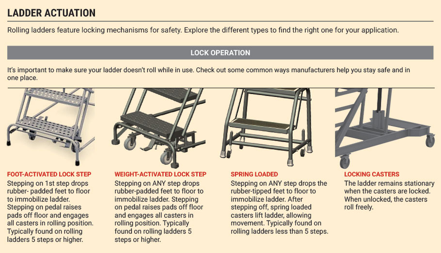 Rolling Safety Ladders Stlfamilylife