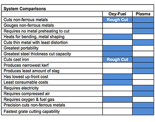Choosing Between Oxy-Fuel and Plasma Cutting Systems - Grainger