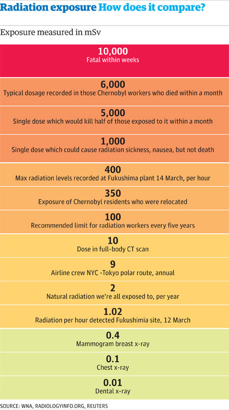 Radiation exposure a quick guide to what each level means World