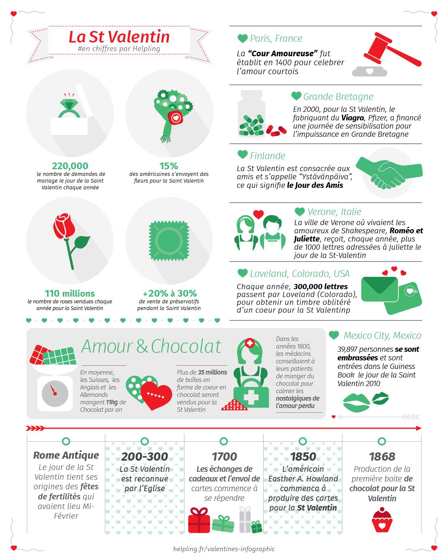 La Saint Valentin avec Helpling