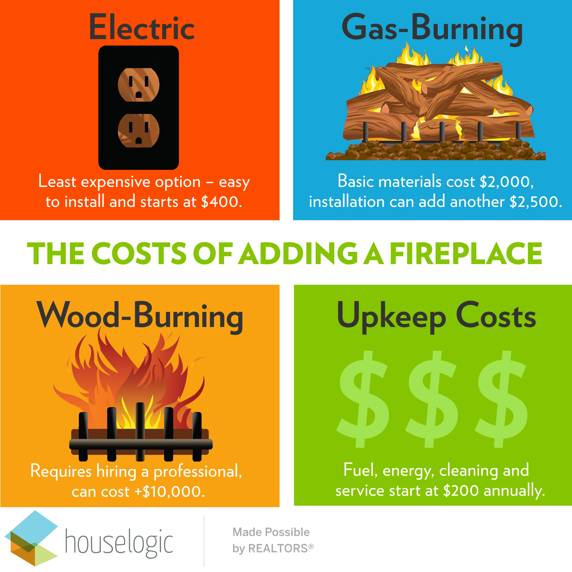 How Much Do Gas Fireplace Logs Cost How Much Does It Cost To Build A Fireplace Gas Fireplace Cost