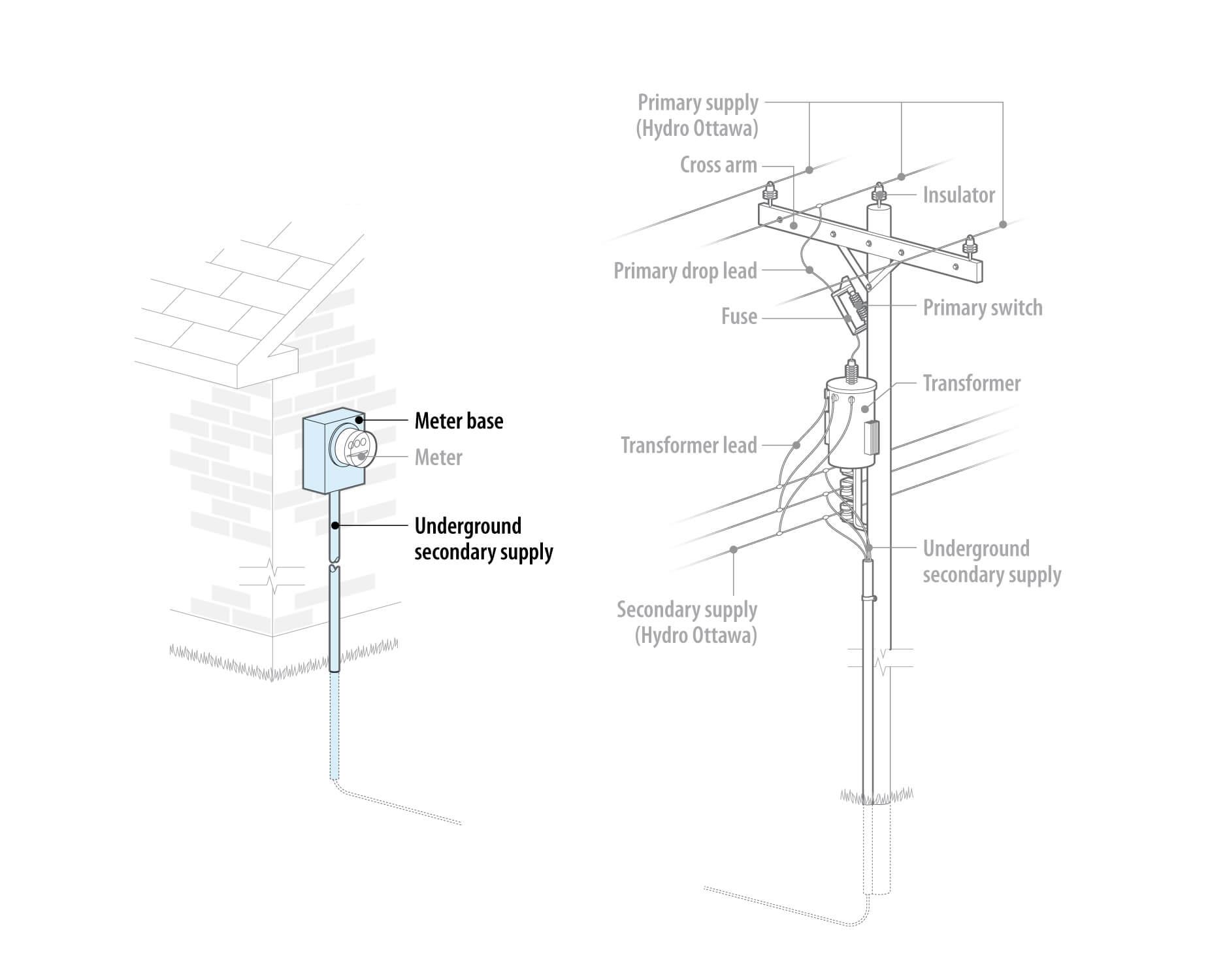 electrical underground wiring