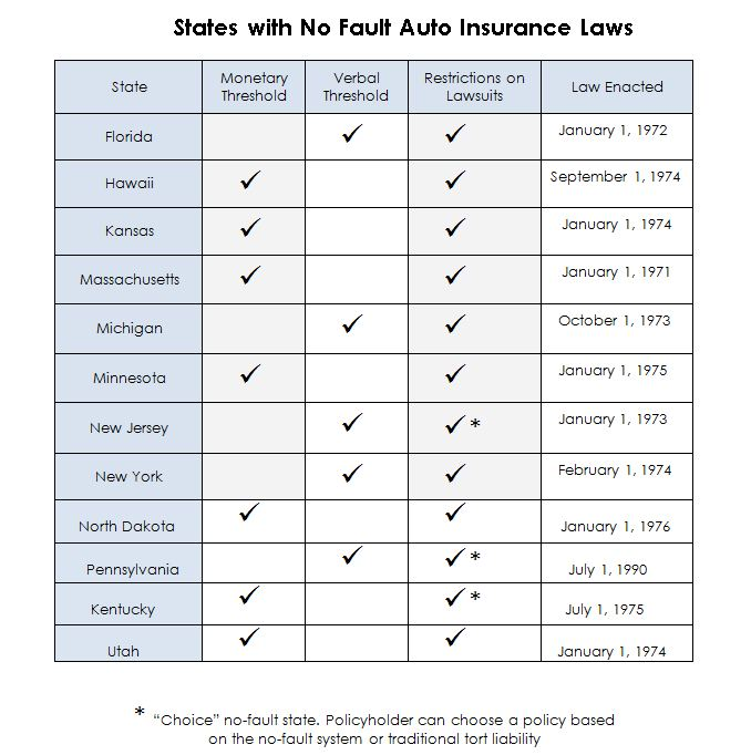 California Car Insurance New Laws Mesothelioma Law Firm