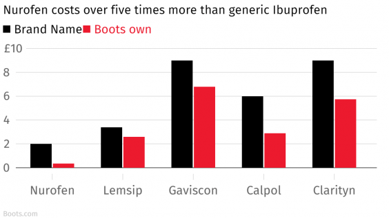 Nurofen_costs_over_five_times_more_than_generic_Ibuprofen__Brand_Name_Boots_own_chartbuilder.png