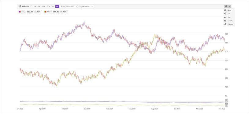 financial charts - Tomicrewpulse
