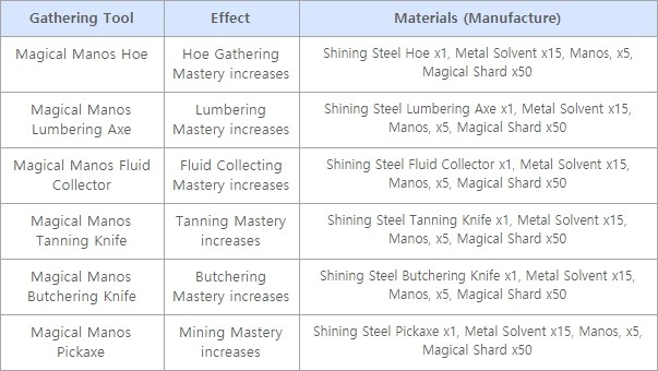 Updated 7/19) Manos Access/Clothes/Tools - Short Version with