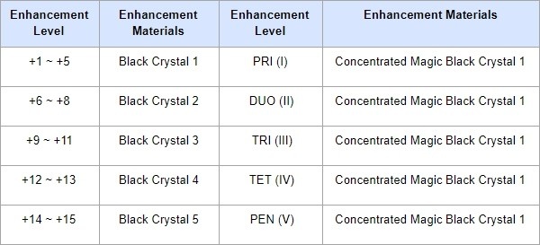 BDO KR Patch Notes Oct 17th New Life Skill Mastery Gear, Hunting