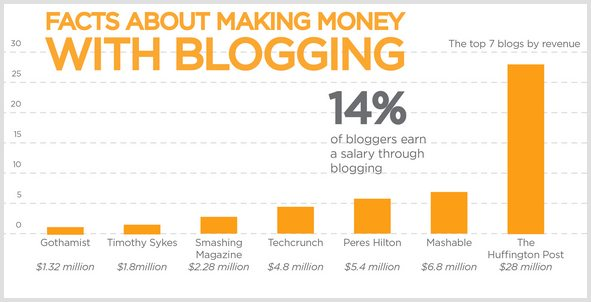 6 Ways to Make Money With Advertising on Your Blog and the Websites
