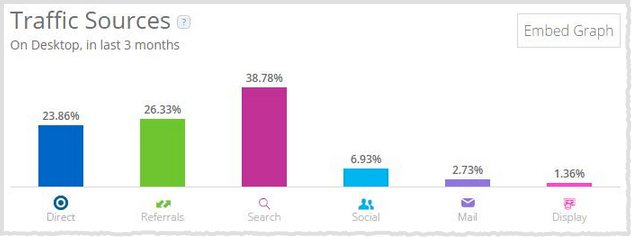 4 Cool Competitive Analysis Tools Every Digital Marketer Should Use