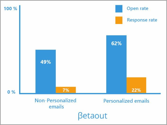 6 Warning Signs Your Email Marketing Is Scaring Subscribers - personalized e mail