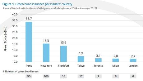 Green bonds par pays benchmark