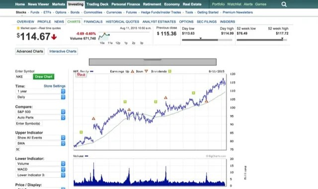 The 10 Best Ways to Check Stock Prices Online