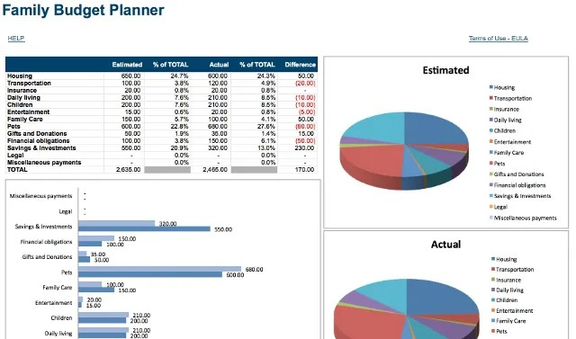 7 Useful Excel Sheets to Instantly Improve Your Family\u0027s Budget - family budget template