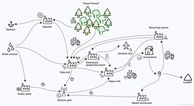 google drive diagram tool
