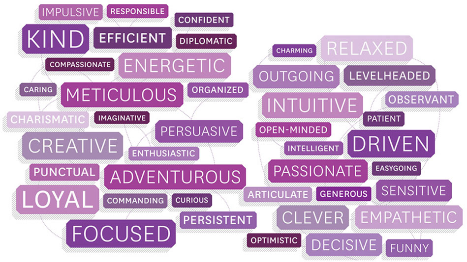 How to Identify Your Strengths - What Am I Good At