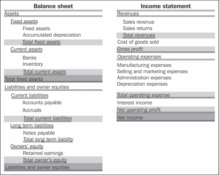 Understanding the chart of accounts - Microsoft Dynamics AX 2012